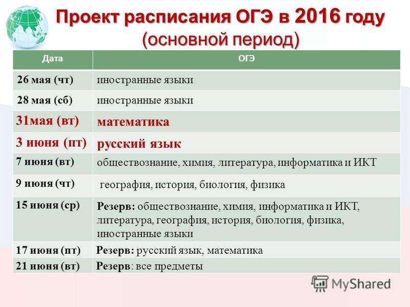 Проект расписания ОГЭ в 2016 году (основной период) ДатаОГЭ 26 мая (чт)иностранные языки 28 мая (сб)иностранные языки 31 мая (вт) математика 3 июня (пт) русский язык 7 июня (вт) обществознание, химия, литература, информатика и ИКТ 9 июня (чт) географ