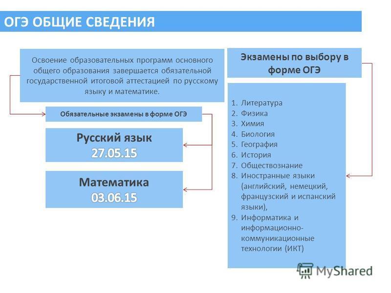 ОГЭ ОБЩИЕ СВЕДЕНИЯ Освоение образовательных программ основного общего образования завершается обязательной государственной итоговой аттестацией по русскому языку и математике. Обязательные экзамены в форме ОГЭ Экзамены по выбору в форме ОГЭ 1. Литера
