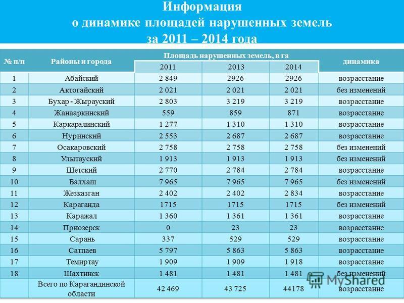 Информация о динамике площадей нарушенных земель за 2011 – 2014 года
