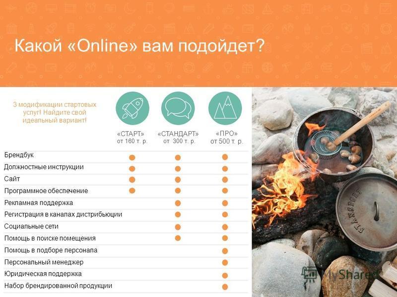Какой «Online» вам подойдет? Брендбук Должностные инструкции Сайт Программное обеспечение Рекламная поддержка Регистрация в каналах дистрибьюции Социальные сети Помощь в поиске помещения Помощь в подборе персонала Персональный менеджер Юридическая по