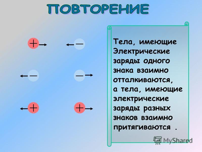 Тела, имеющие Электрические заряды одного знака взаимно отталкиваются, а тела, имеющие электрические заряды разных знаков взаимно притягиваются.