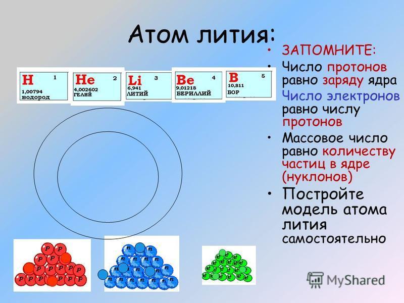 Атом лития: ЗАПОМНИТЕ: Число протонов равно заряду ядра Число электронов равно числу протонов Массовое число равно количеству частиц в ядре (нуклонов) Постройте модель атома лития самостоятельно