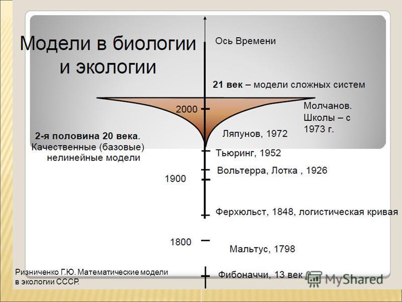 Ризниченко Г.Ю. Математические модели в экологии СССР.