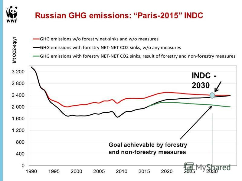 Russian GHG emissions: Paris-2015 INDC INDC - 2030 Goal achievable by forestry and non-forestry measures