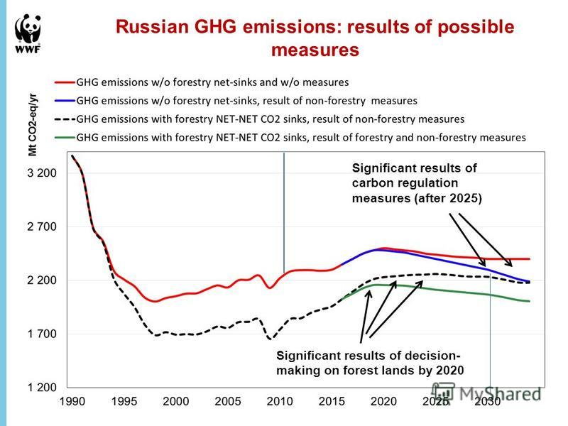 Russian GHG emissions: results of possible measures Significant results of decision- making on forest lands by 2020 Significant results of carbon regulation measures (after 2025)