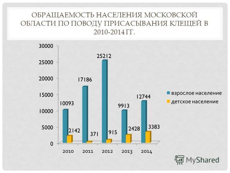ОБРАЩАЕМОСТЬ НАСЕЛЕНИЯ МОСКОВСКОЙ ОБЛАСТИ ПО ПОВОДУ ПРИСАСЫВАНИЯ КЛЕЩЕЙ В 2010-2014 ГГ.