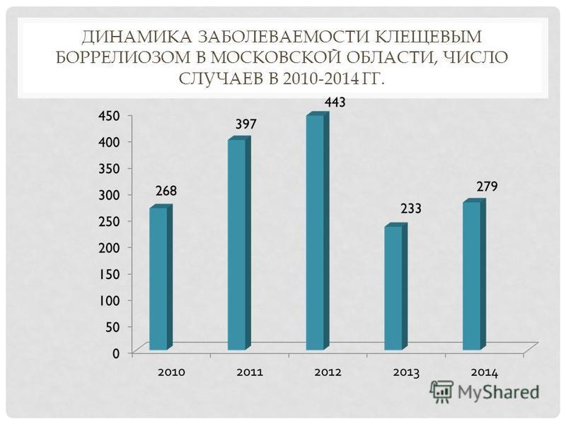 ДИНАМИКА ЗАБОЛЕВАЕМОСТИ КЛЕЩЕВЫМ БОРРЕЛИОЗОМ В МОСКОВСКОЙ ОБЛАСТИ, ЧИСЛО СЛУЧАЕВ В 2010-2014 ГГ.