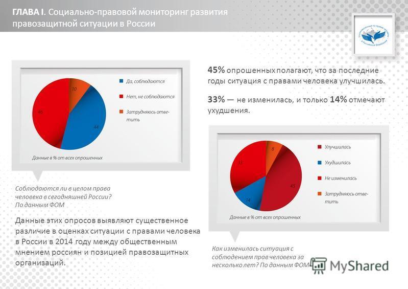 ГЛАВА I. Социально-правовой мониторинг развития правозащитной ситуации в России 45% опрошенных полагают, что за последние годы ситуация с правами человека улучшилась. 33% не изменилась, и только 14% отмечают ухудшения. Соблюдаются ли в целом права че