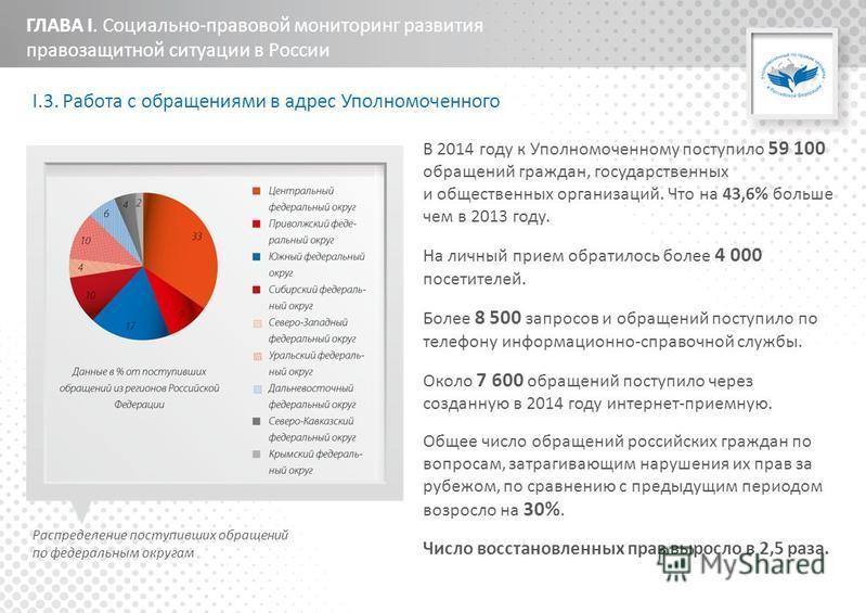 ГЛАВА I. Социально-правовой мониторинг развития правозащитной ситуации в России I.3. Работа с обращениями в адрес Уполномоченного В 2014 году к Уполномоченному поступило 59 100 обращений граждан, государственных и общественных организаций. Что на 43,