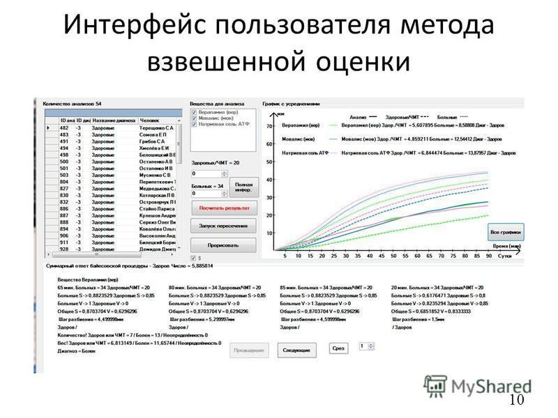Интерфейс пользователя метода взвешенной оценки 10