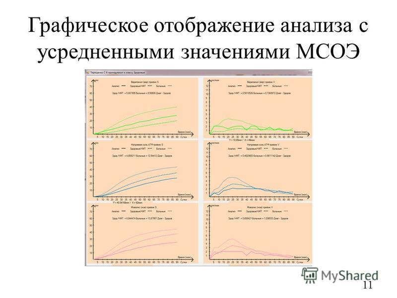 Графическое отображение анализа с усредненными значениями МСОЭ 11