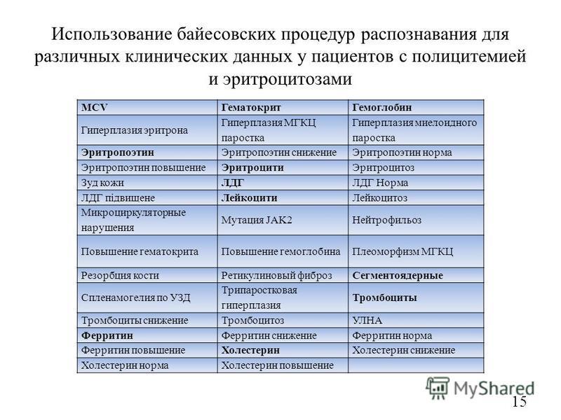 Использование байесовских процедур распознавания для расличных клинических данных у пациентов с полицитемией и эритроцитозами MCVГематокрит Гемоглобин Гиперплазия эритрона Гиперплазия МГКЦ подростка Гиперплазия миелоидного подростка Эритропоэтин Эрит