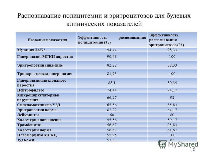 Распознавание полицитемии и эритроцитозов для булевых клинических показателей Название показателя Эффективность распознавания полицитемии (%) Эффективность распознавания эритроцитозов (%) Мутация JAK294,4498,33 Гиперплазия МГКЦ подростка 90,48100 Эри