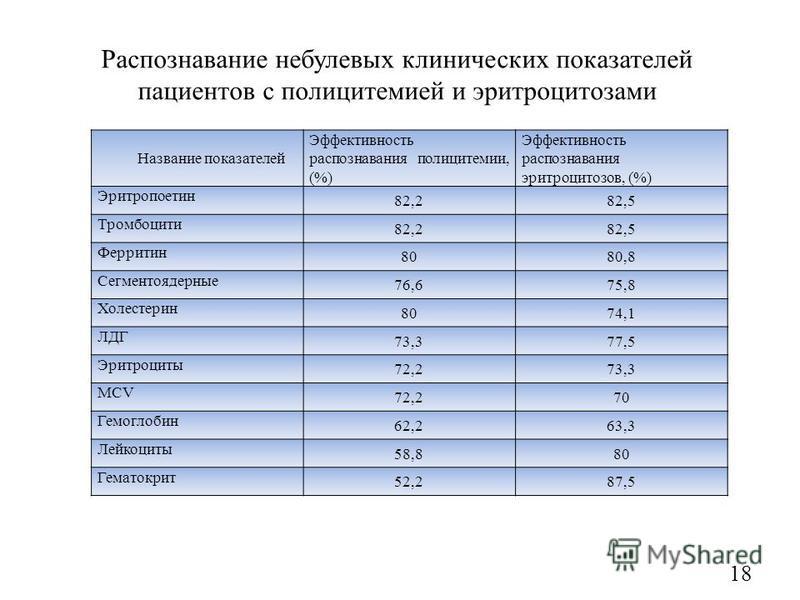 Распознавание не булевых клинических показателей пациентов с полицитемией и эритроцитозами Название показателей Эффективность распознавания полицитемии, (%) Эффективность распознавания эритроцитозов, (%) Эритропоетин 82,282,5 Тромбоцити 82,282,5 Ферр