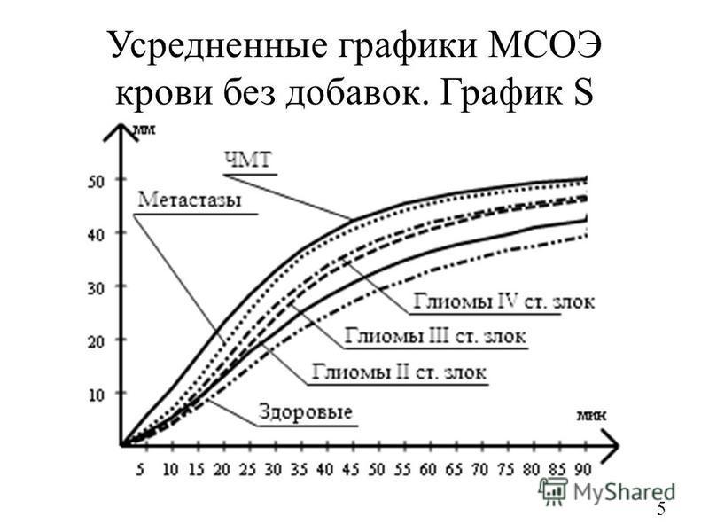 Усредненные графики МСОЭ крови без добавок. График S 5