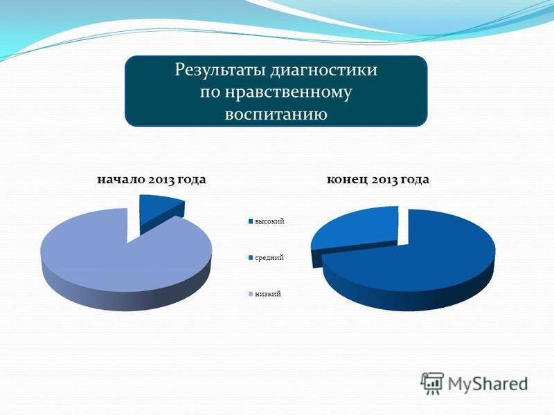 Результаты диагностики по нравственному воспитанию