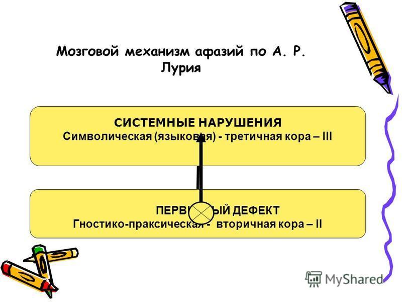 Мозговой механизм афазий по А. Р. Лурия СИСТЕМНЫЕ НАРУШЕНИЯ Символическая (языковая) - третичная кора – III ПЕРВИЧНЫЙ ДЕФЕКТ Гностико-праксическая - вторичная кора – II