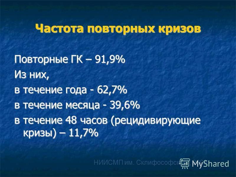 Частота повторных кризов Повторные ГК – 91,9% Из них, в течение года - 62,7% в течение месяца - 39,6% в течение 48 часов (рецидивирующие кризы) – 11,7% НИИСМП им. Склифософского, 2008