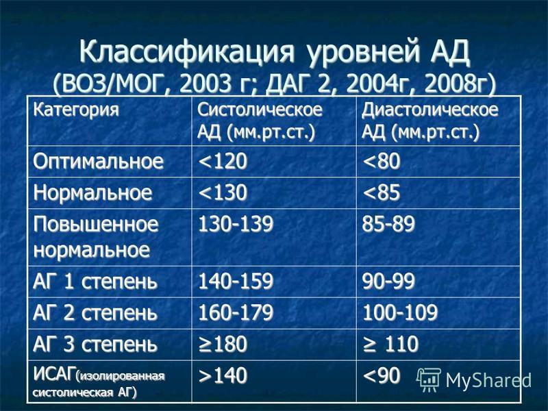 Классификация уровней АД (ВОЗ/МОГ, 2003 г; ДАГ 2, 2004 г, 2008 г) Категория Систолическое АД (мм.рт.ст.) Диастолическое АД (мм.рт.ст.) Оптимальное<120 <80 Нормальное<130 <85 Повышенное нормальное 130-13985-89 АГ 1 степень 140-15990-99 АГ 2 степень 16
