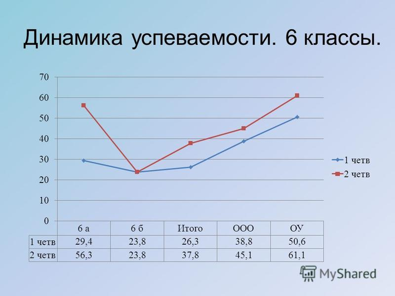 Динамика успеваемости. 6 классы.