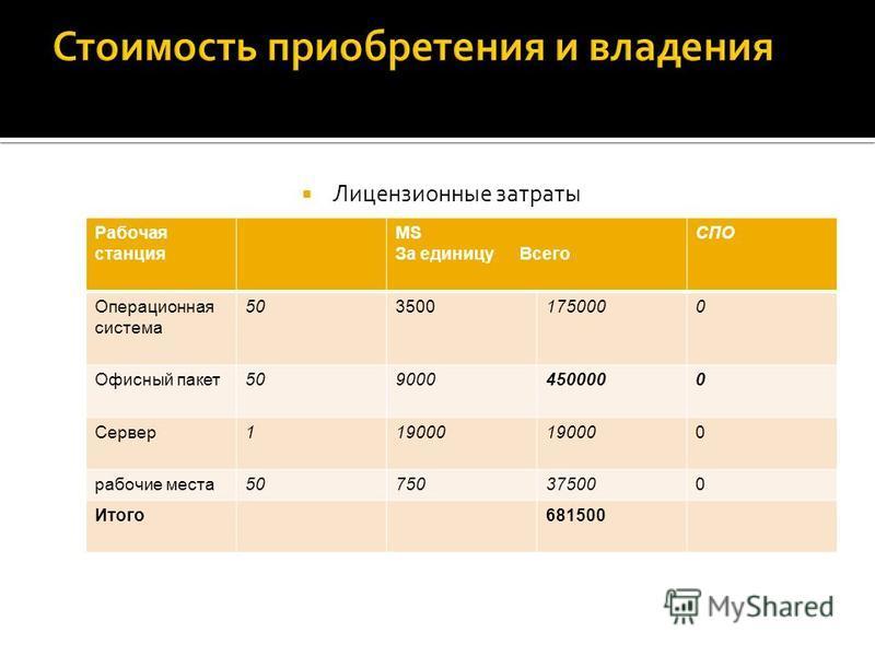 Лицензионные затраты Рабочая станция MS За единицу Всего СПО Операционная система 5035001750000 Офисный пакет 5090004500000 Сервер 119000 0 рабочие места 50750375000 Итого 681500
