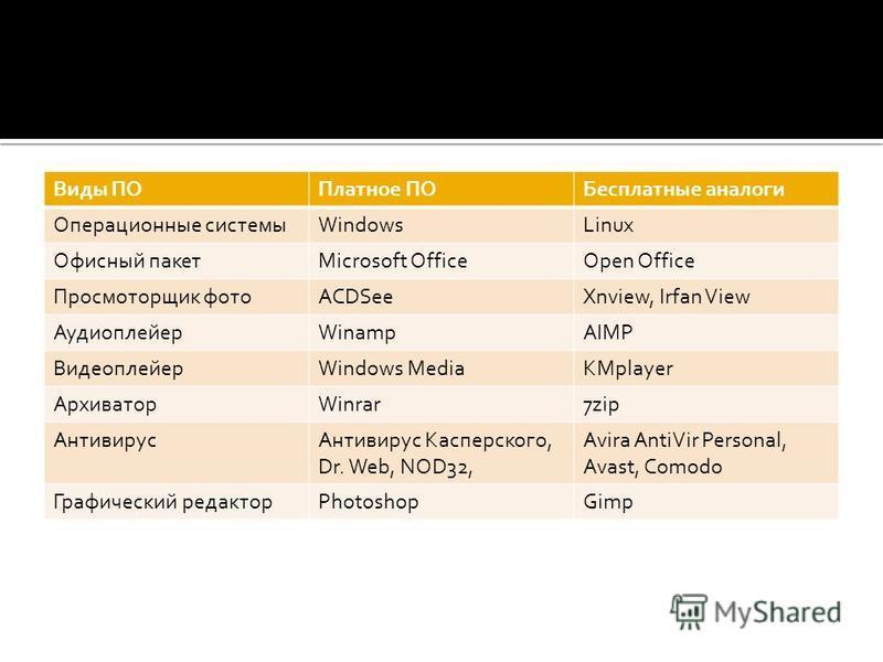 Виды ПОПлатное ПОБесплатные аналоги Операционные системыWindowsLinux Офисный пакетMicrosoft OfficeOpen Office Просмоторщик фотоACDSeeXnview, Irfan View АудиоплейерWinampAIMP ВидеоплейерWindows MediaKMplayer АрхиваторWinrar7zip Антивирус Антивирус Кас