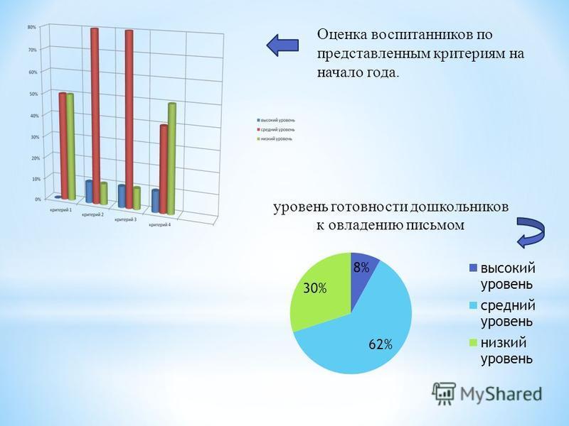 Оценка воспитанников по представленным критериям на начало года.