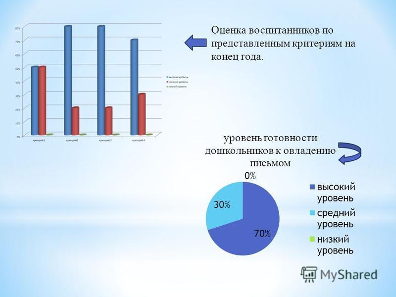 Оценка воспитанников по представленным критериям на конец года.