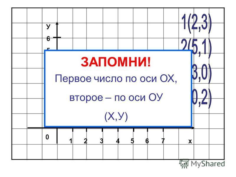 Горизонтальная ось – ОХ Вертикальная ось – ОY 0 – место пересечение осей, начало координат 1 – единичный отрезок координата – «адрес» точки на координатной плоскости ( ; ) Координата точки А (4; 3) КООРДИНАТНАЯ ПЛОСКОСТЬ