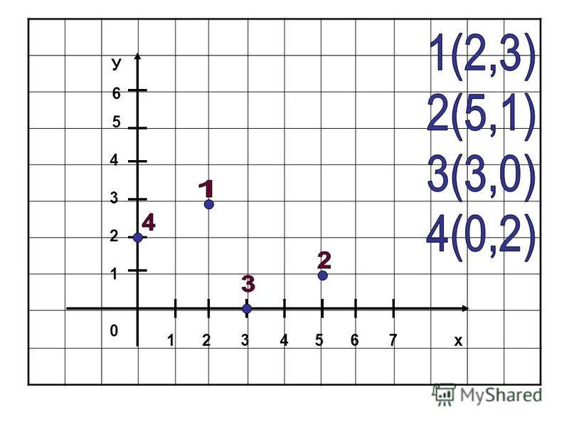 1 2 3 4 5 6 7 х У65У65 4321043210 Первое число по оси ОХ, второе – по оси ОУ (Х,У) ЗАПОМНИ!