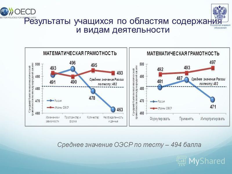 Результаты учащихся по областям содержания и видам деятельности Среднее значение ОЭСР по тесту – 494 балла Российская академия образования