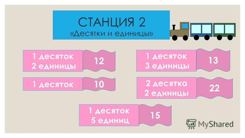 СТАНЦИЯ 2 «Десятки и единицы» 1 десяток 2 единицы 1 десяток 3 единицы 2 десятка 2 единицы 1 десяток 5 единиц 12 10 13 22 15