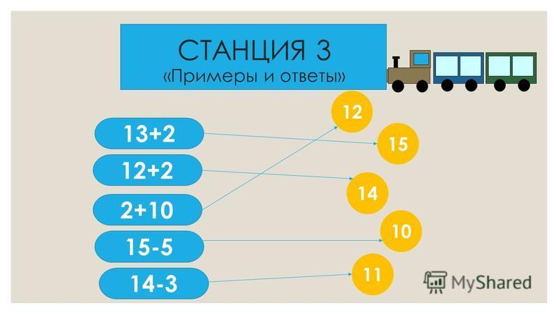 СТАНЦИЯ 3 «Примеры и ответы» 13+2 14-3 12+2 2+10 15-5 15 14 11 10 12