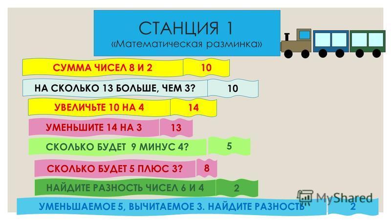 СТАНЦИЯ 1 «Математическая разминка» СУММА ЧИСЕЛ 8 И 2 НА СКОЛЬКО 13 БОЛЬШЕ, ЧЕМ 3? УВЕЛИЧЬТЕ 10 НА 4 УМЕНЬШИТЕ 14 НА 3 СКОЛЬКО БУДЕТ 9 МИНУС 4? СКОЛЬКО БУДЕТ 5 ПЛЮС 3? НАЙДИТЕ РАЗНОСТЬ ЧИСЕЛ 6 И 4 УМЕНЬШАЕМОЕ 5, ВЫЧИТАЕМОЕ 3. НАЙДИТЕ РАЗНОСТЬ 10 14 1