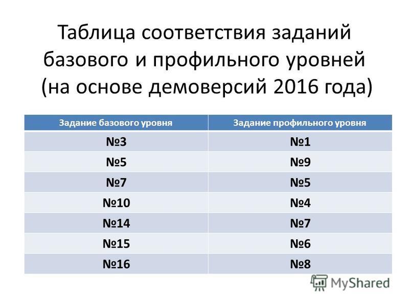Таблица соответствия заданий базового и профильного уровней (на основе демоверсий 2016 года) Задание базового уровня Задание профильного уровня 31 59 75 104 147 156 168