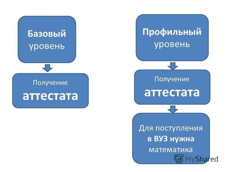Базовый уровень Профильный уровень Получение аттестата Для поступления в ВУЗ нужна математика Получение аттестата