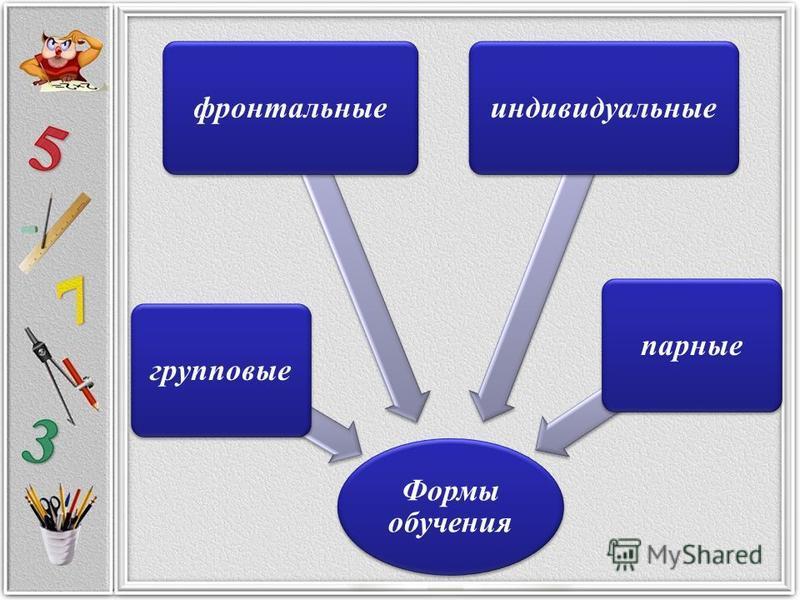Формы обучения фронтальные групповые парные индивидуальные