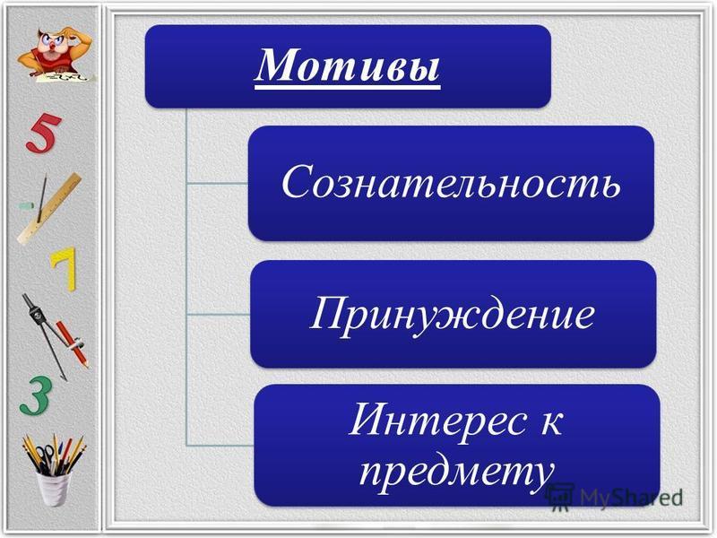 Мотивы Сознательность Интерес к предмету Принуждение