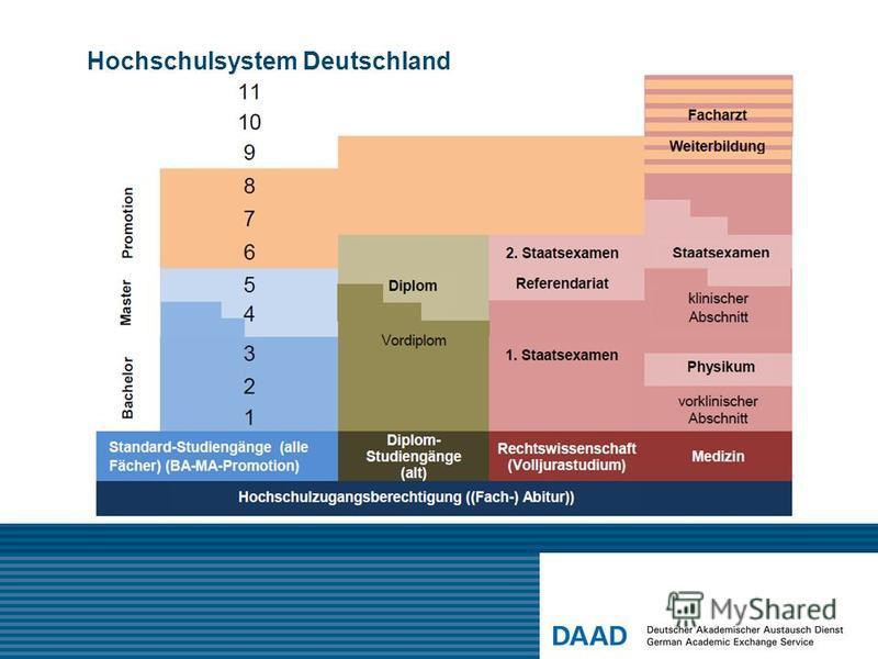 Hochschulsystem Deutschland