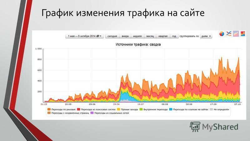График изменения трафика на сайте