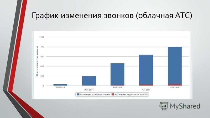 График изменения звонков (облачная АТС)