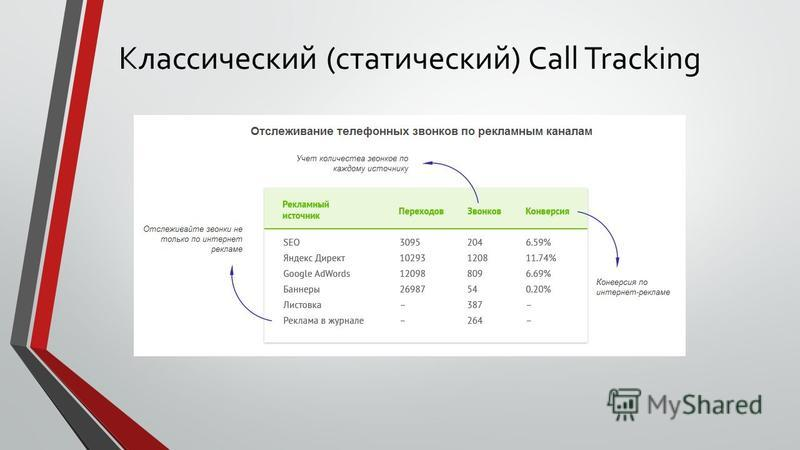 Классический (статический) Call Tracking