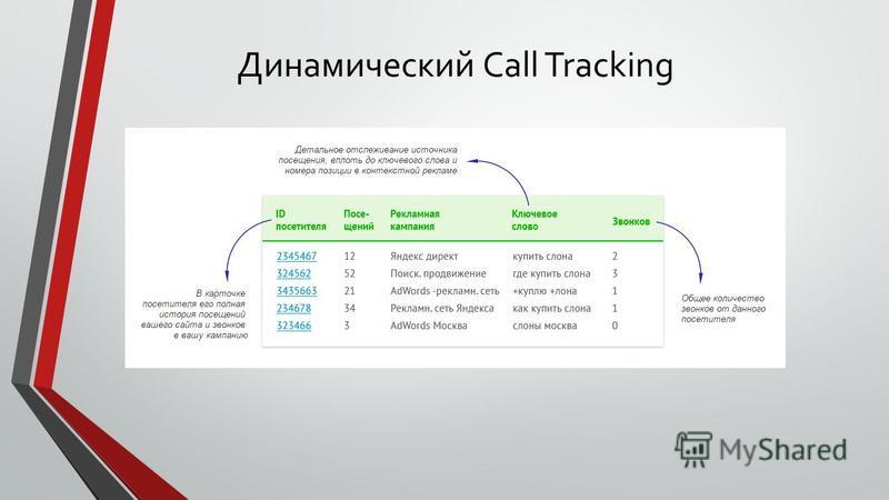 Динамический Call Tracking