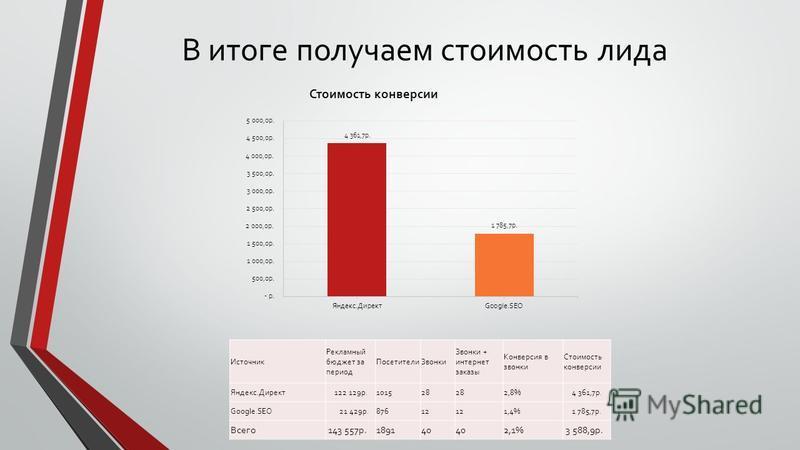 В итоге получаем стоимость лида Источник Рекламный бюджет за период Посетители Звонки Звонки + интернет заказы Конверсия в звонки Стоимость конверсии Яндекс.Директ 122 129 р.101528 2,8% 4 361,7 р. Google.SEO 21 429 р.87612 1,4% 1 785,7 р. Всего 143 5
