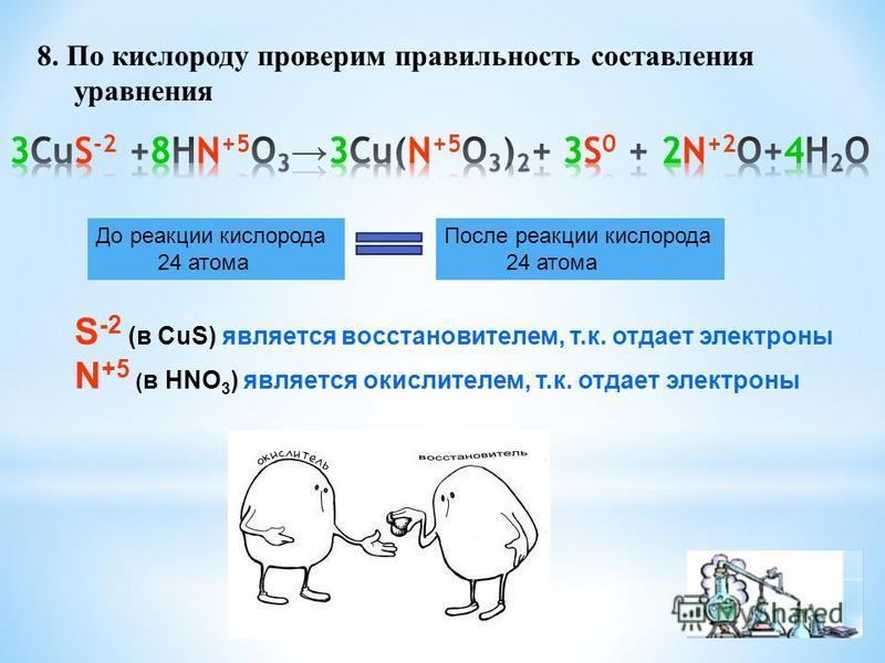 8. По кислороду проверим правильность составления уравнения До реакции кислорода 24 атома После реакции кислорода 24 атома S -2 (в CuS) является восстановителем, т.к. отдает электроны N +5 ( в HNO 3 ) является окислителем, т.к. отдает электроны