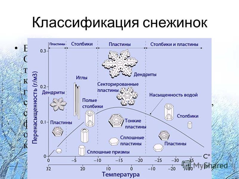 Классификация снежинок В 1951 году Международная Комиссия по Снегу и Льду приняла классификацию твёрдых осадков. Согласно ей все снежные кристаллы можно разделить на следующие группы: звёздчатые дендриты, пластинки, столбцы, иглы, пространственные де