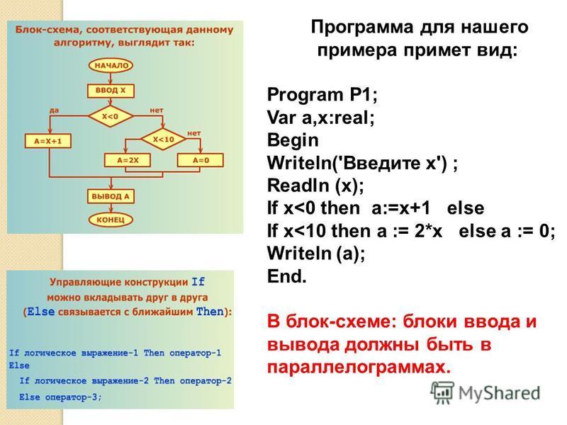 Программа для нашего примера примет вид: Program P1; Var a,x:real; Begin Writeln('Введите x') ; Readln (x); If x<0 then a:=x+1 else If x<10 then a := 2*x else a := 0; Writeln (a); End. В блок-схеме: блоки ввода и вывода должны быть в параллелограммах