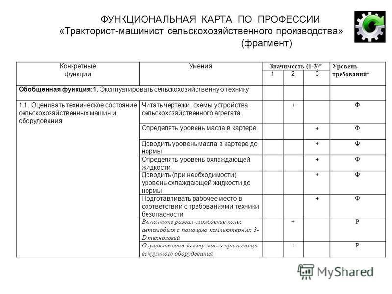 должностная инструкция тракторист машинист сельскохозяйственного производства - фото 9
