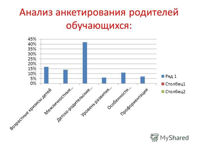 Анализ анкетирования родителей обучающихся: