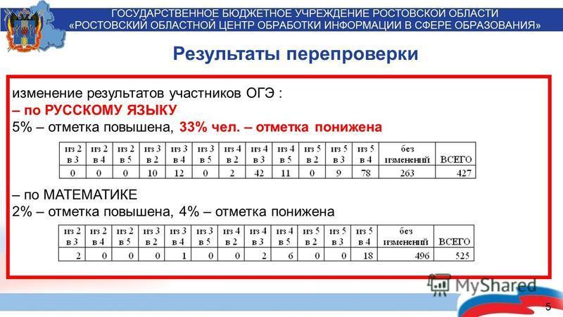 5 изменение результатов участников ОГЭ : – по РУССКОМУ ЯЗЫКУ 5% – отметка повышена, 33% чел. – отметка понижена – по МАТЕМАТИКЕ 2% – отметка повышена, 4% – отметка понижена Результаты перепроверки